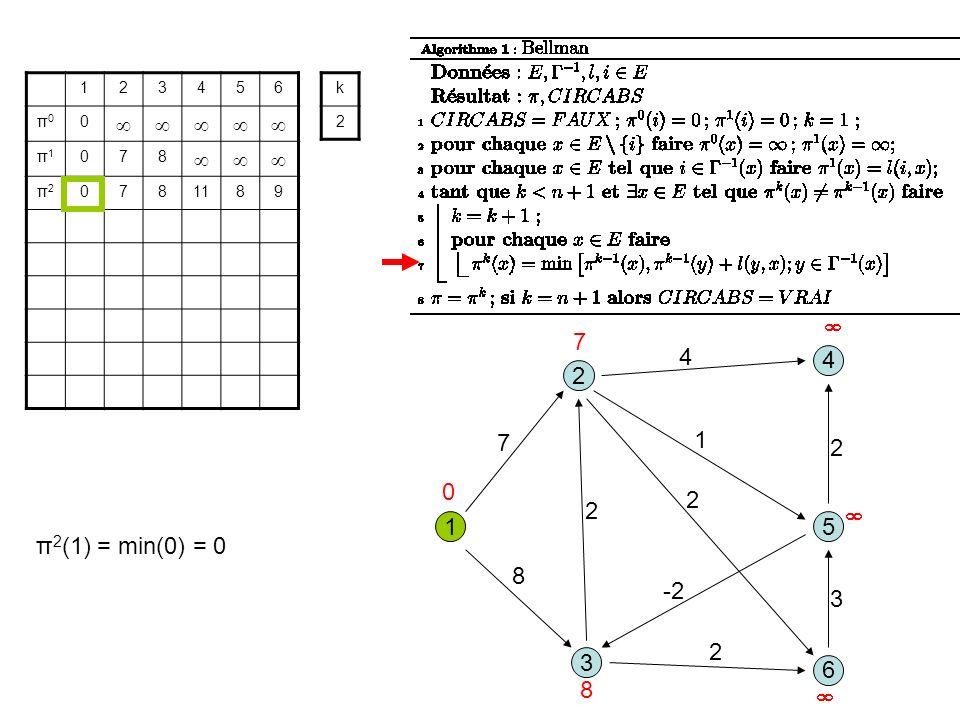 3 1 2 5 8 1 7 2 6 4 4 2 -2 2 3 2 123456 π0π0 0 π1π1 078 π2π2 0781189 k 2 0 7 8 π 2 (1) = min(0) = 0