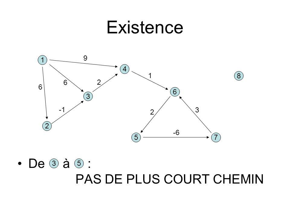 Existence De à : PAS DE PLUS COURT CHEMIN 1 3 4 5 2 6 7 8 9 2 6 6 1 3 2 -6 35