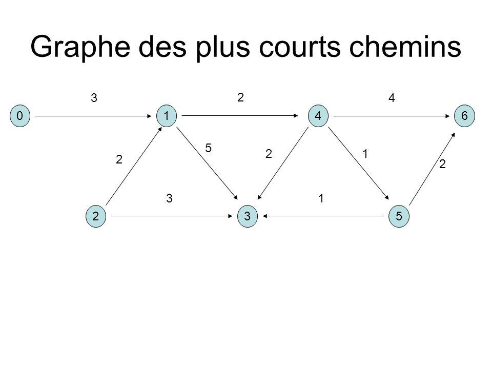 Graphe des plus courts chemins 041 325 6 3 2 5 2 13 2 4 1 2