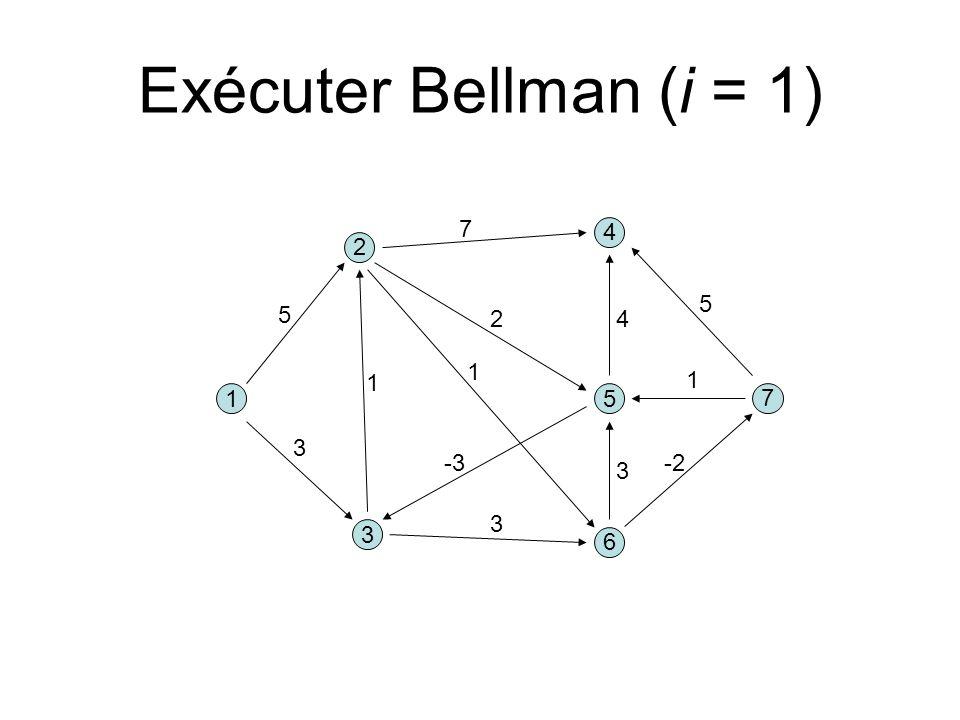 3 1 2 5 3 1 5 1 6 4 7 4 -3 3 3 1 Exécuter Bellman (i = 1) 7 -2 5 2