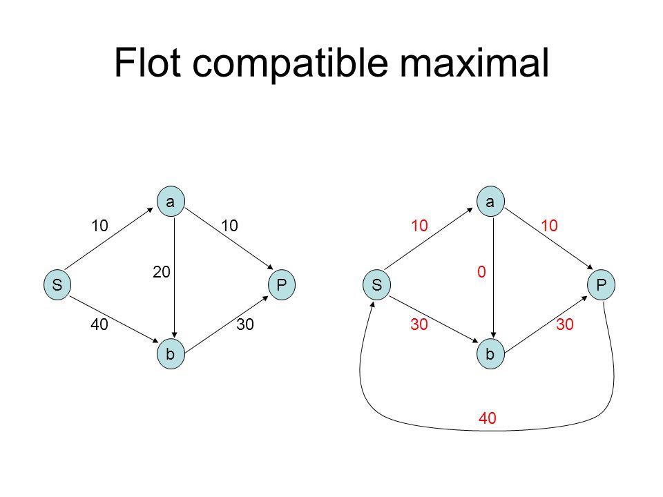 Flot compatible maximal S b a P 10 4030 10 20 S b a P 10 30 10 0 40