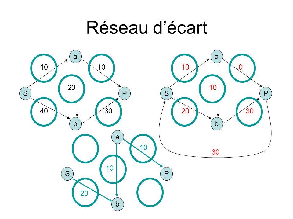 Réseau décart S b a P 10 4030 10 20 S b a P 10 2030 0 10 30 S b a P 20 10