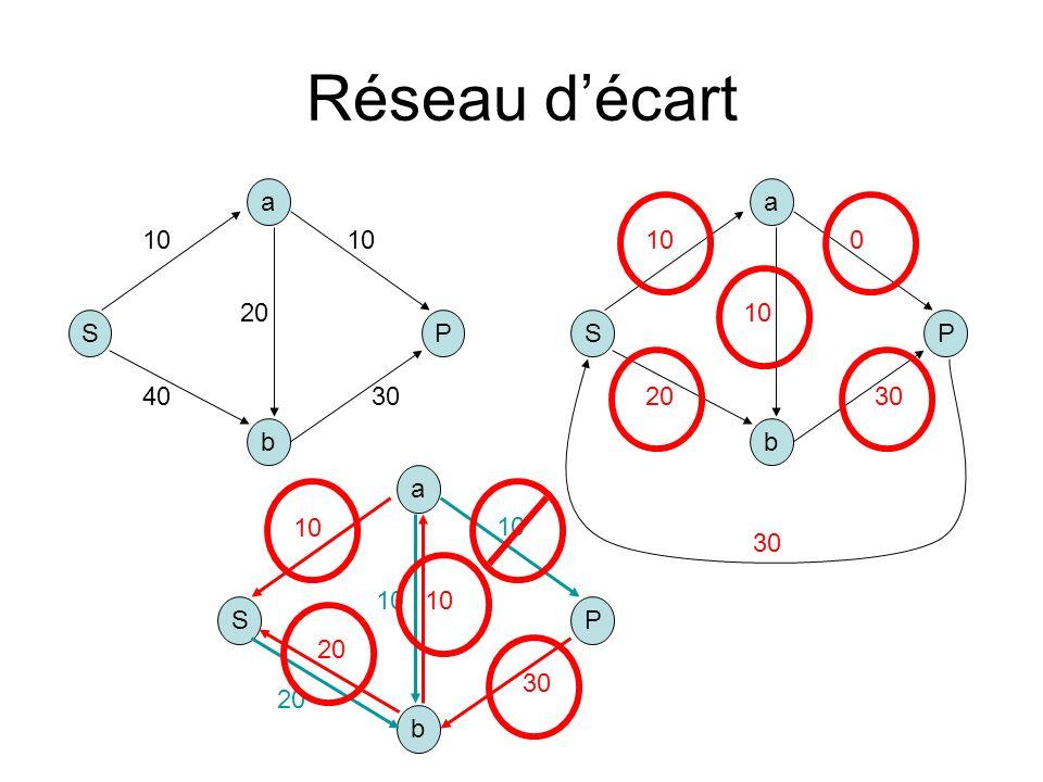 Réseau décart S b a P 10 4030 10 20 S b a P 10 2030 0 10 30 S b a P 20 10 20 30 10