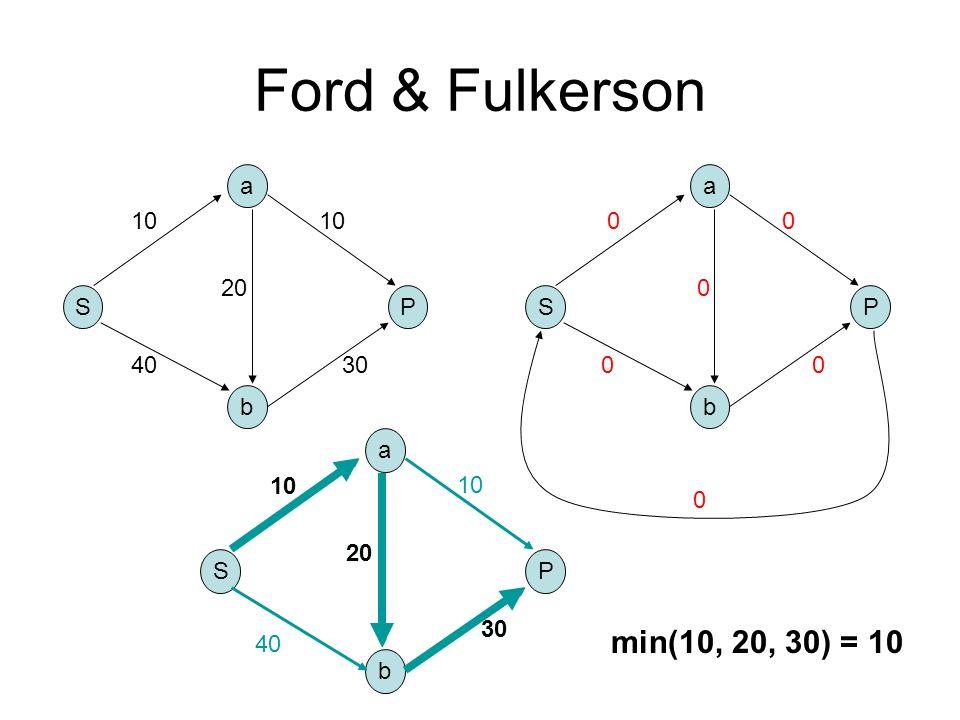 Ford & Fulkerson S b a P 10 4030 10 20 S b a P 0 0 0 0 0 0 40 10 20 S b a P 10 30 20 10 30 min(10, 20, 30) = 10