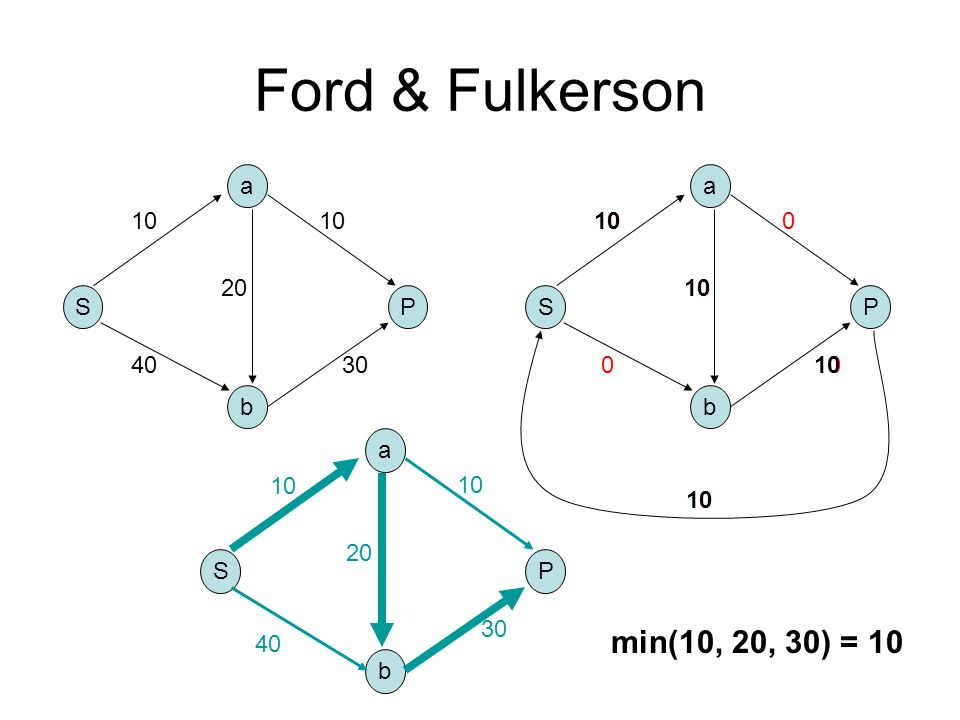 0 0 0 0 Ford & Fulkerson S b a P 10 4030 10 20 S b a P 10 0 0 S b a P 40 10 20 10 30 min(10, 20, 30) = 10