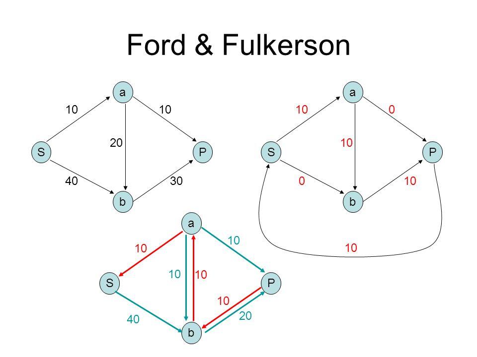 Ford & Fulkerson S b a P 10 4030 10 20 S b a P 10 0 0 S b a P 40 10 20 10