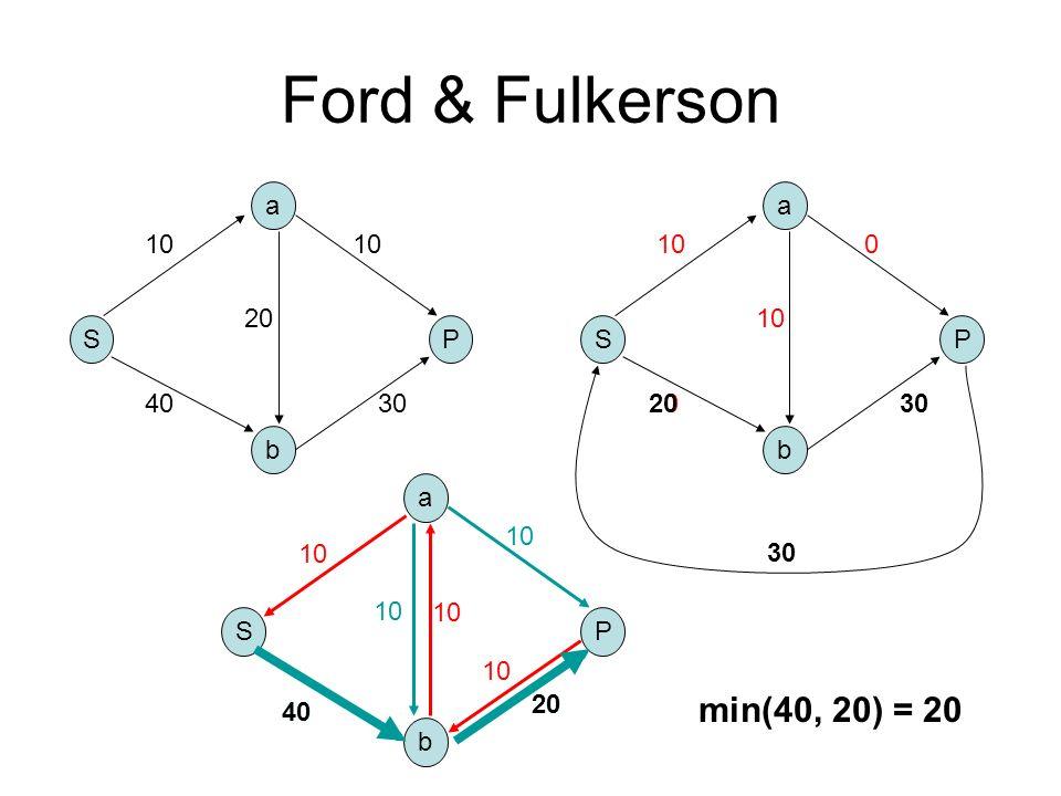 Ford & Fulkerson S b a P 10 4030 10 20 S b a P 10 0 0 S b a P 40 10 20 10 40 20 min(40, 20) = 20 2030