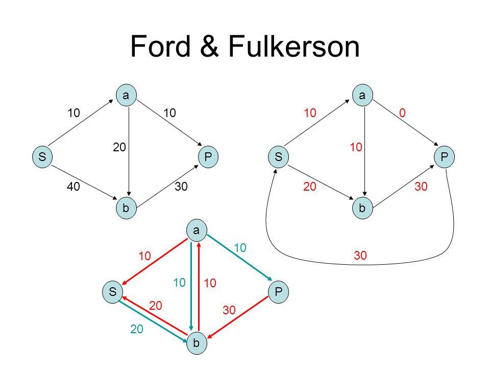 Ford & Fulkerson S b a P 10 4030 10 20 S b a P 10 20 30 0 10 30 S b a P 20 10 30 10 20