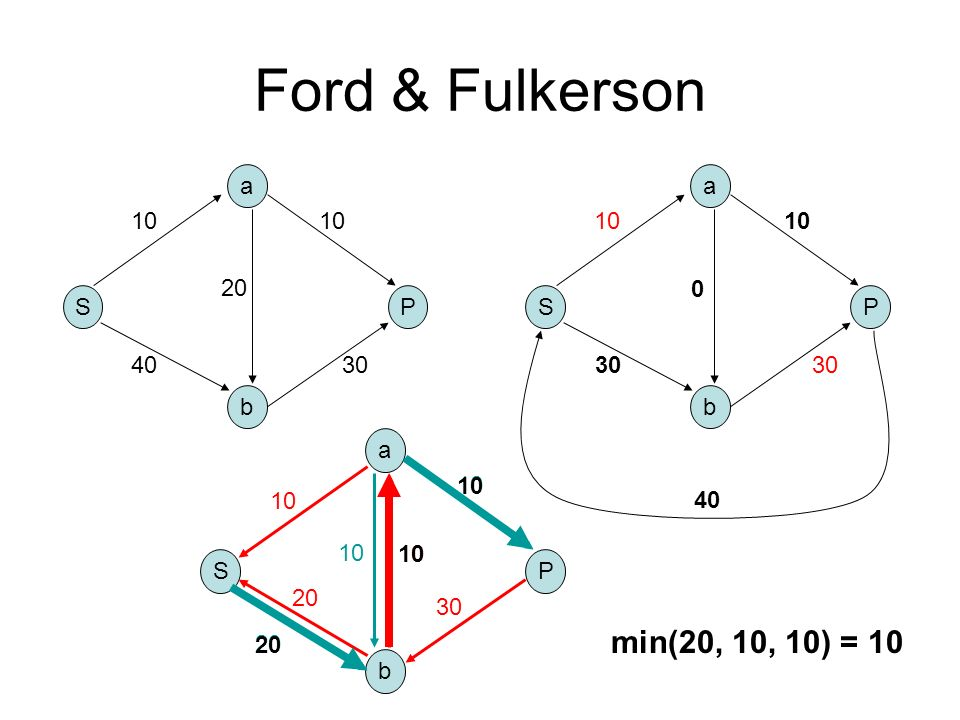 Ford & Fulkerson S b a P 10 4030 10 20 S b a P 10 20 30 0 10 30 S b a P 20 10 30 10 20 10 min(20, 10, 10) = 10 30 0 10 40