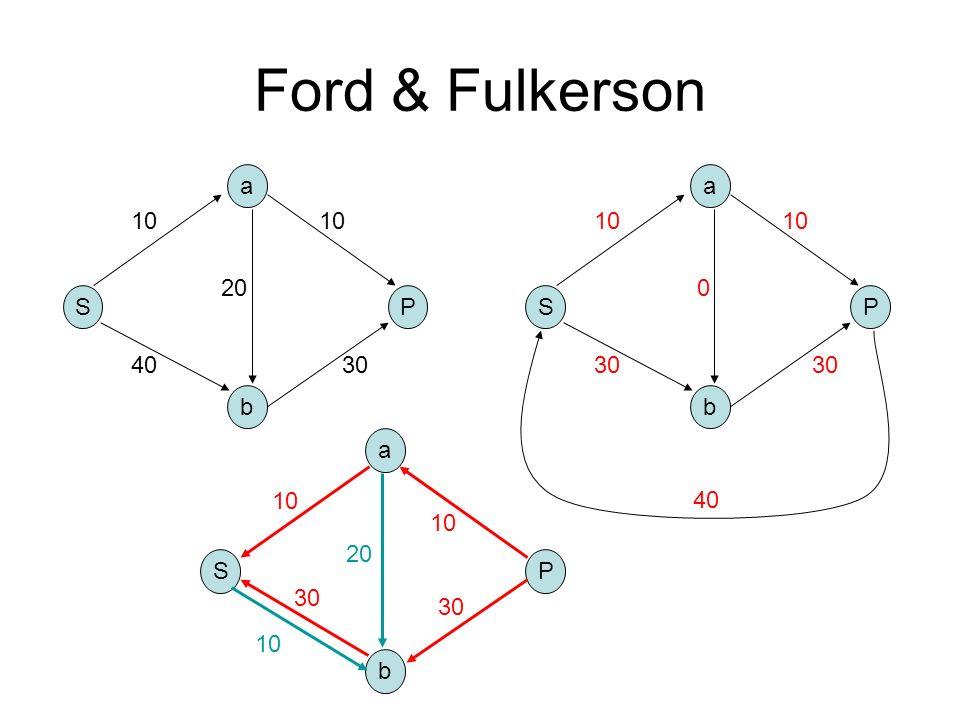 Ford & Fulkerson S b a P 10 4030 10 20 S b a P 10 30 10 0 40 S b a P 10 20 30 10 30 10