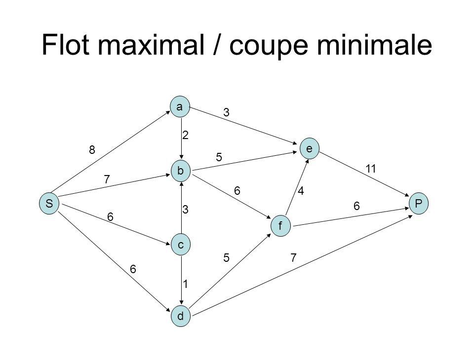 Flot maximal / coupe minimale S b a P c d e f 8 2 3 1 6 6 5 3 4 7 11 7 6 5 6