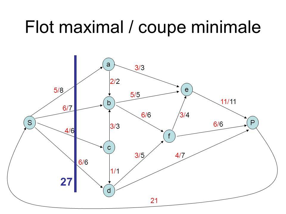 Flot maximal / coupe minimale S b a P c d e f 5/8 2/2 3/3 1/1 6/6 5/5 3/3 3/4 4/7 11/11 6/7 4/6 3/5 6/6 27 21