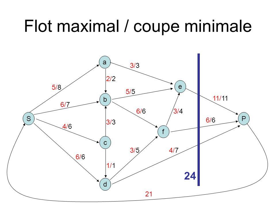 Flot maximal / coupe minimale S b a P c d e f 5/8 2/2 3/3 1/1 6/6 5/5 3/3 3/4 4/7 11/11 6/7 4/6 3/5 6/6 24 21