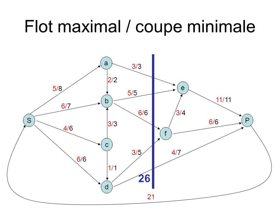 Flot maximal / coupe minimale S b a P c d e f 5/8 2/2 3/3 1/1 6/6 5/5 3/3 3/4 4/7 11/11 6/7 4/6 3/5 6/6 26 21