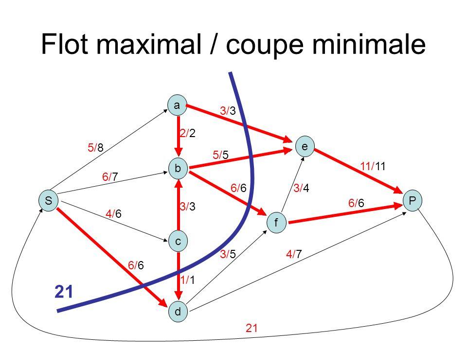 Flot maximal / coupe minimale S b a P c d e f 5/8 2/2 3/3 1/1 6/6 5/5 3/3 3/4 4/7 11/11 6/7 4/6 3/5 6/6 21
