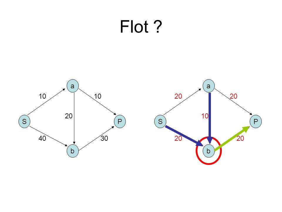 Flot ? S b a P 10 4030 10 20 S b a P 10