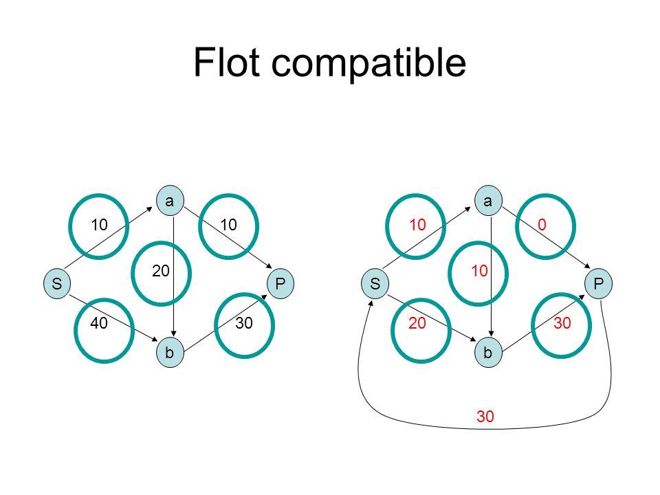 Flot compatible S b a P 10 4030 10 20 S b a P 10 2030 0 10 30