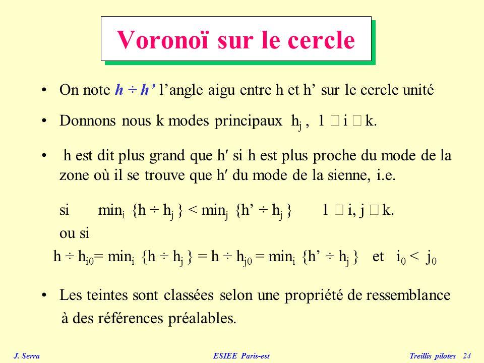J. Serra ESIEE Paris-est Treillis pilotes 24 Voronoï sur le cercle On note h ÷ h langle aigu entre h et h sur le cercle unité Donnons nous k modes pri