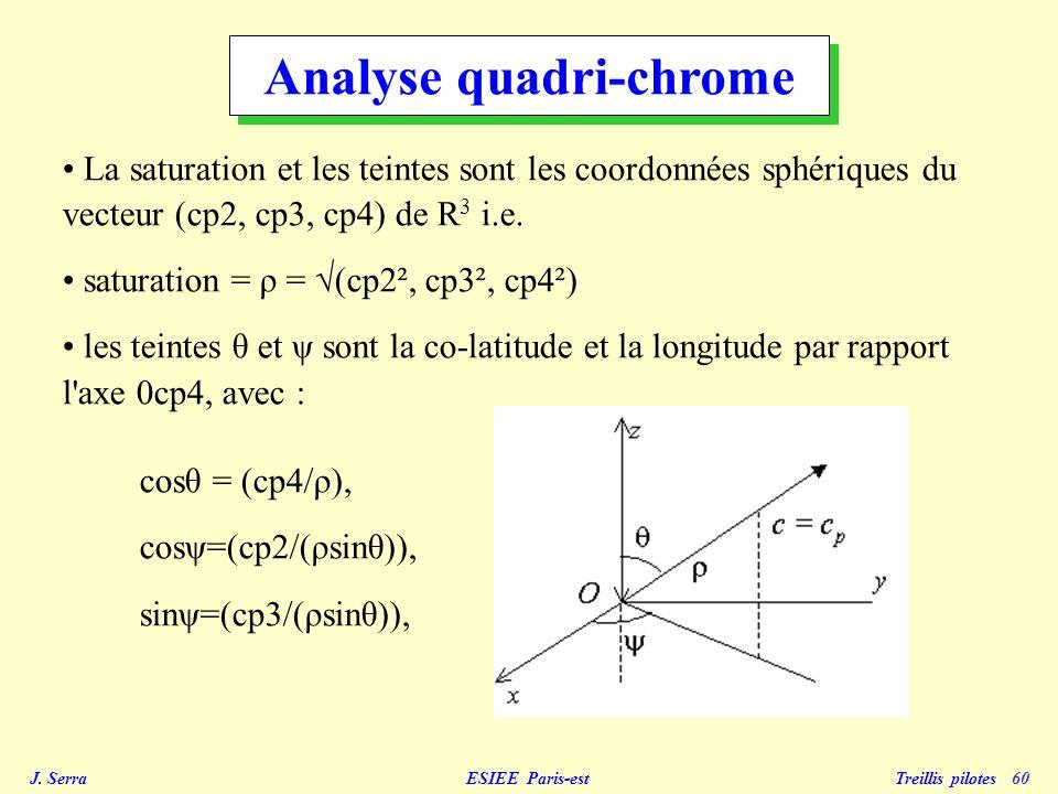 J. Serra ESIEE Paris-est Treillis pilotes 60 La saturation et les teintes sont les coordonnées sphériques du vecteur (cp2, cp3, cp4) de R 3 i.e. satur