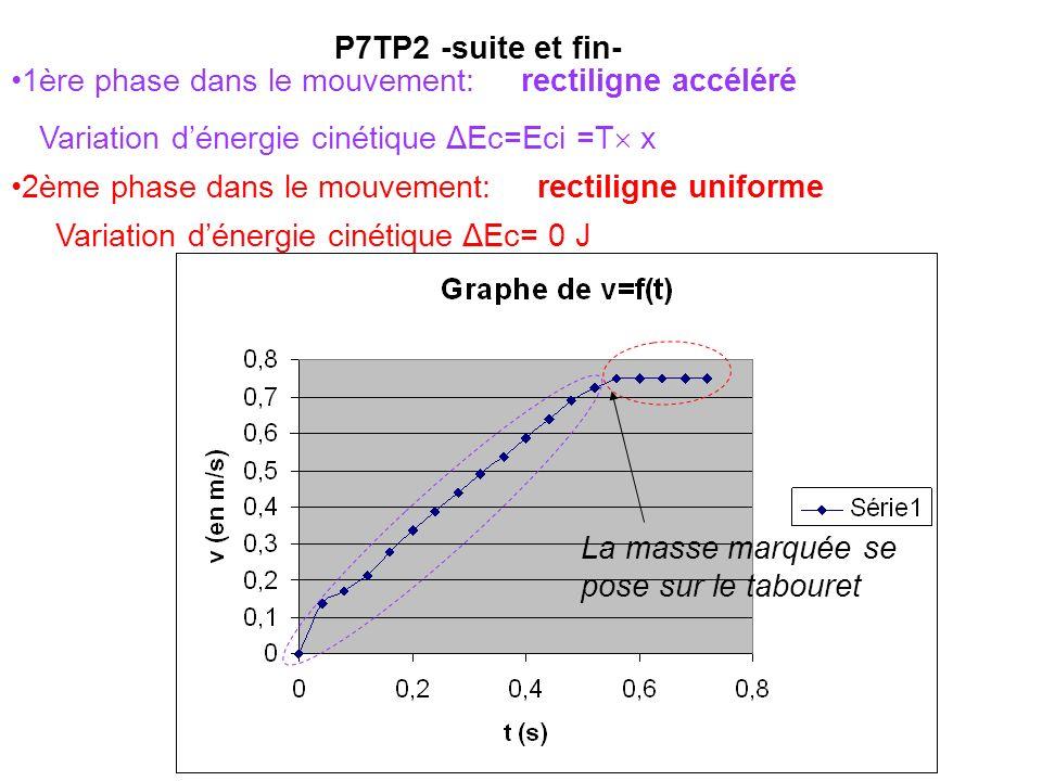 P7TP2 -suite et fin- 1ère phase dans le mouvement: rectiligne accéléré Variation dénergie cinétique ΔEc=Eci =T x 2ème phase dans le mouvement: rectiligne uniforme Variation dénergie cinétique ΔEc= 0 J La masse marquée se pose sur le tabouret