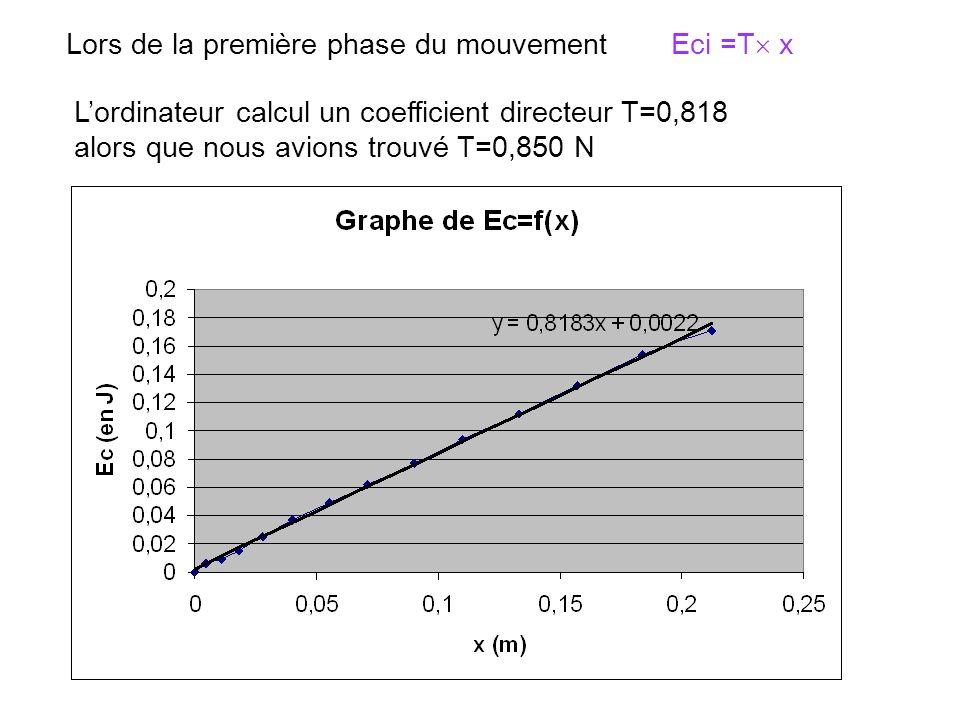 Lors de la première phase du mouvement Eci =T x Lordinateur calcul un coefficient directeur T=0,818 alors que nous avions trouvé T=0,850 N