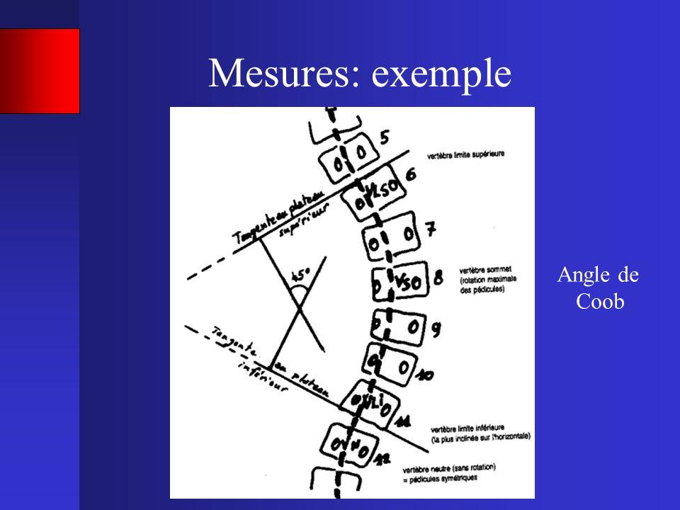 Mesures: exemple Angle de Coob