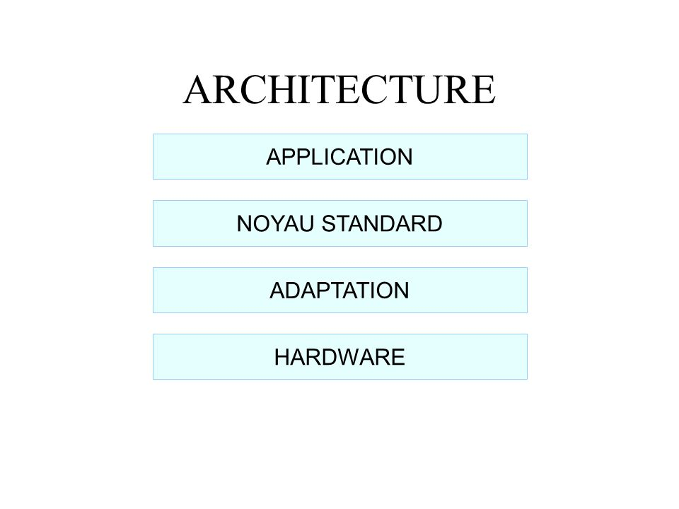 ARCHITECTURE APPLICATION ADAPTATION NOYAU STANDARD HARDWARE