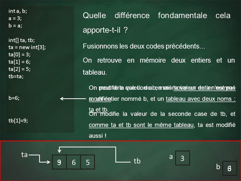 3 ta Quelle différence fondamentale cela apporte-t-il ? int a, b; a = 3; b = a; int[] ta, tb; ta = new int[3]; ta[0] = 3; ta[1] = 6; ta[2] = 5; tb=ta;