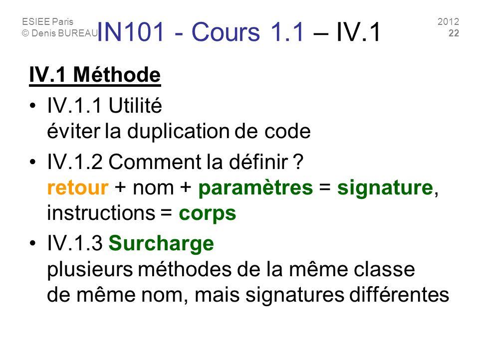 ESIEE Paris © Denis BUREAU 2012 22 IN101 - Cours 1.1 – IV.1 IV.1 Méthode IV.1.1 Utilité éviter la duplication de code IV.1.2 Comment la définir ? reto