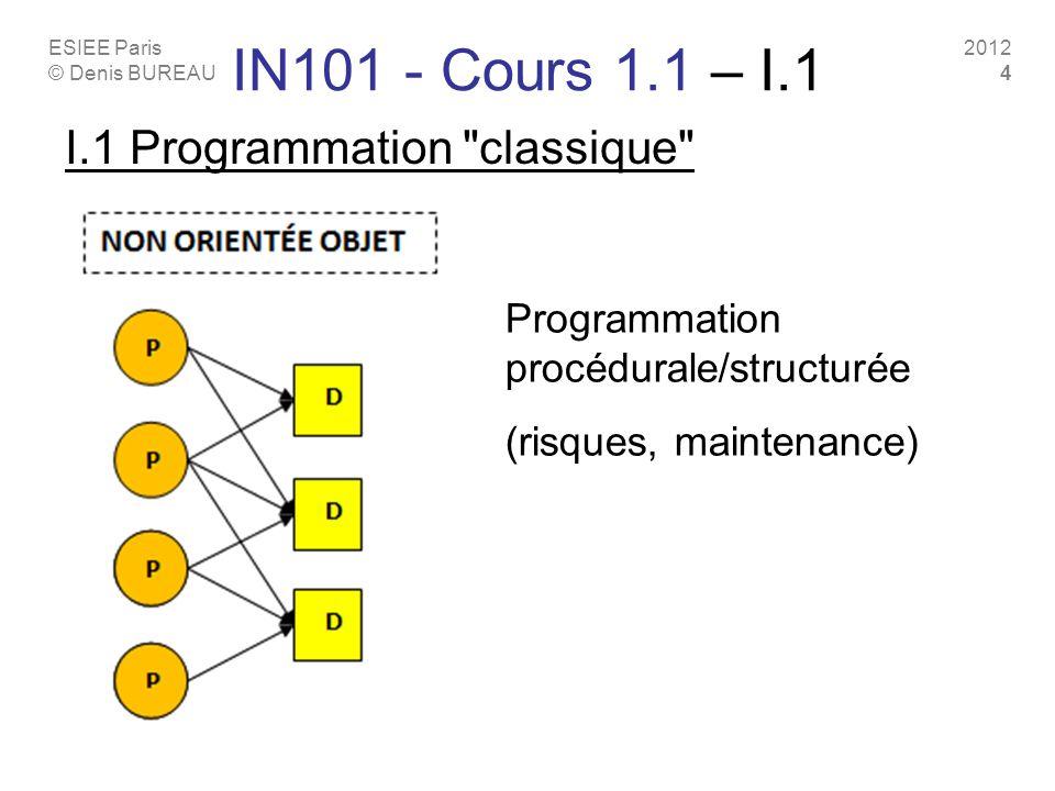 ESIEE Paris © Denis BUREAU 2012 4 IN101 - Cours 1.1 – I.1 I.1 Programmation