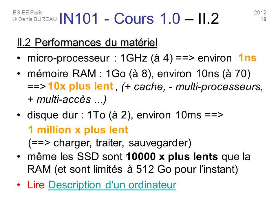 ESIEE Paris © Denis BUREAU 2012 19 Performances du matériel II.2 Performances du matériel micro-processeur : 1GHz (à 4) ==> environ mémoire RAM : 1Go