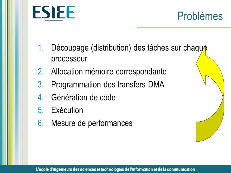 Lécole dingénieurs des sciences et technologies de linformation et de la communication Problèmes 1.Découpage (distribution) des tâches sur chaque proc