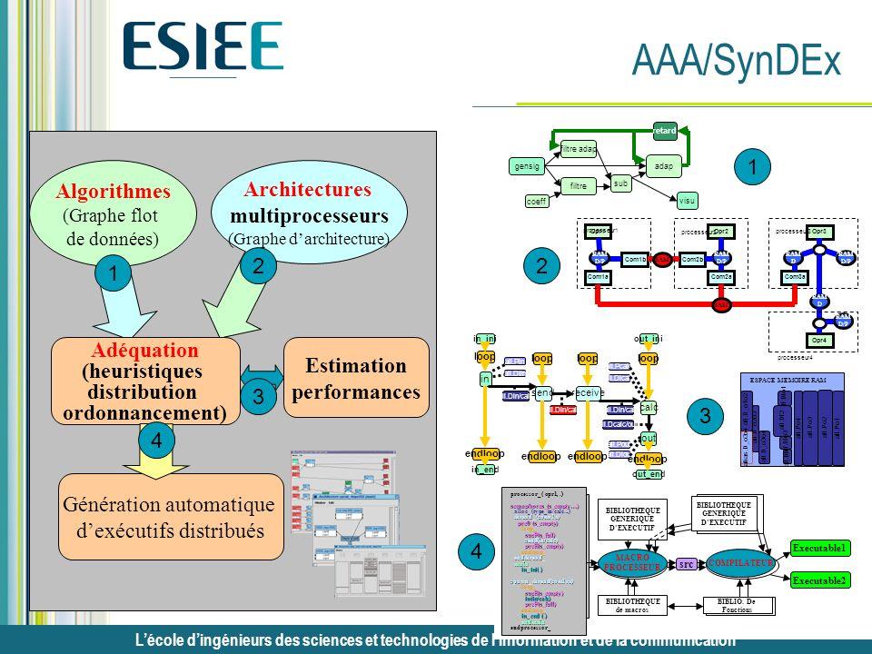 Lécole dingénieurs des sciences et technologies de linformation et de la communication AAA/SynDEx Opr1 Com1b Com1a Com2b Com2aCom3a Opr2 Opr3 processe