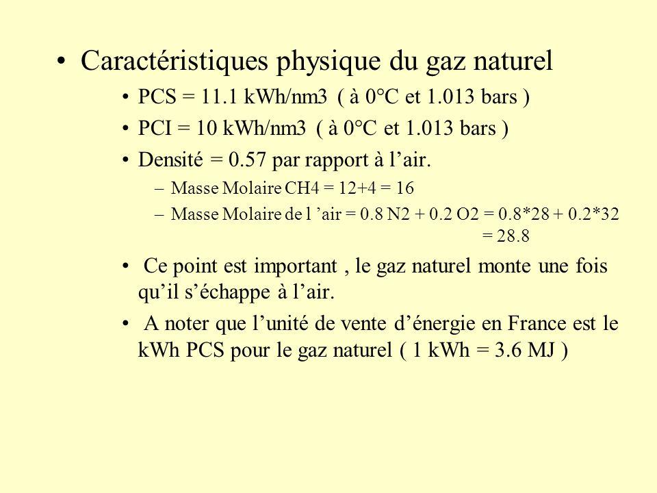 Caractéristiques physique du gaz naturel PCS = 11.1 kWh/nm3 ( à 0°C et 1.013 bars ) PCI = 10 kWh/nm3 ( à 0°C et 1.013 bars ) Densité = 0.57 par rappor