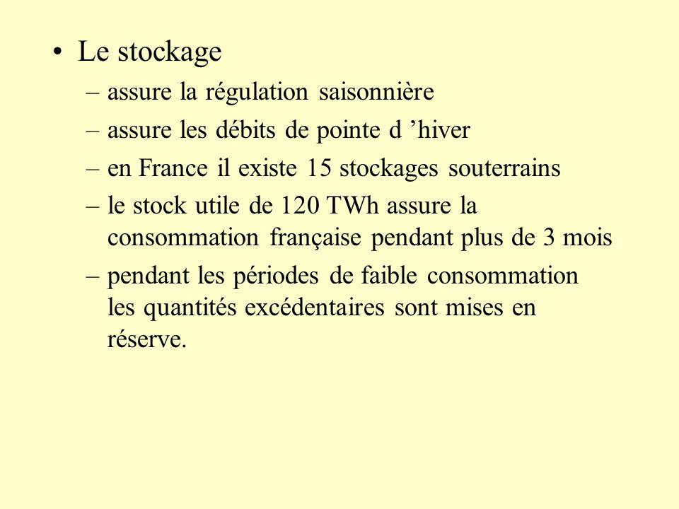 –assure la régulation saisonnière –assure les débits de pointe d hiver –en France il existe 15 stockages souterrains –le stock utile de 120 TWh assure