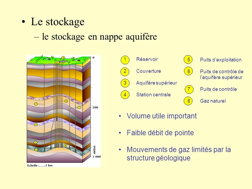 Le stockage –le stockage en nappe aquifère 1Réservoir 2Couverture 3Aquifère supérieur 4Station centrale 5Puits dexploitation 6Puits de contrôle de laq