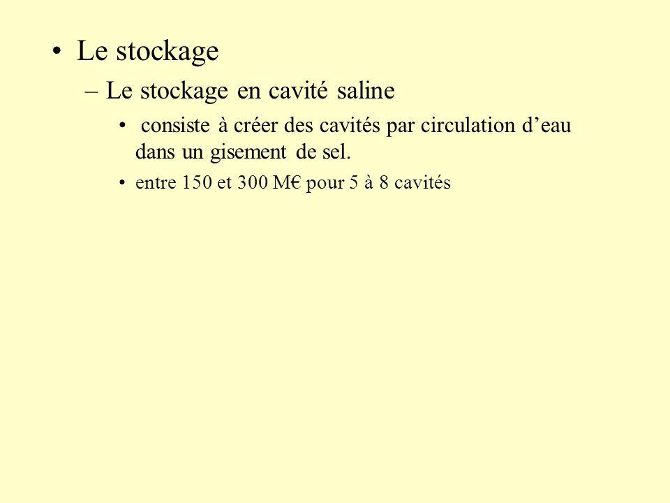 Le stockage –Le stockage en cavité saline consiste à créer des cavités par circulation deau dans un gisement de sel. entre 150 et 300 M pour 5 à 8 cav