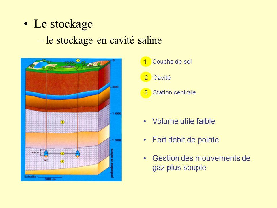 Le stockage –le stockage en cavité saline 1 Couche de sel 2 Cavité 3 Station centrale Volume utile faible Fort débit de pointe Gestion des mouvements