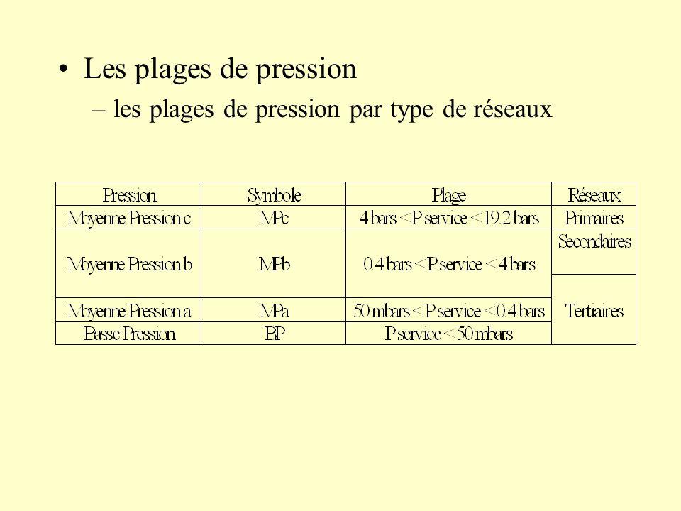 Les plages de pression –les plages de pression par type de réseaux