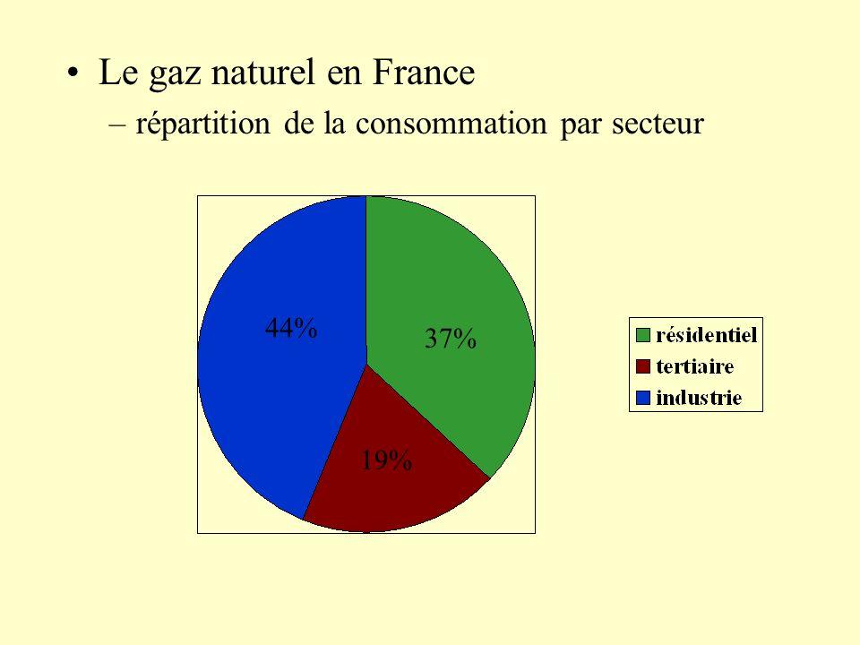 Le gaz naturel en France –répartition de la consommation par secteur 44% 37% 19%