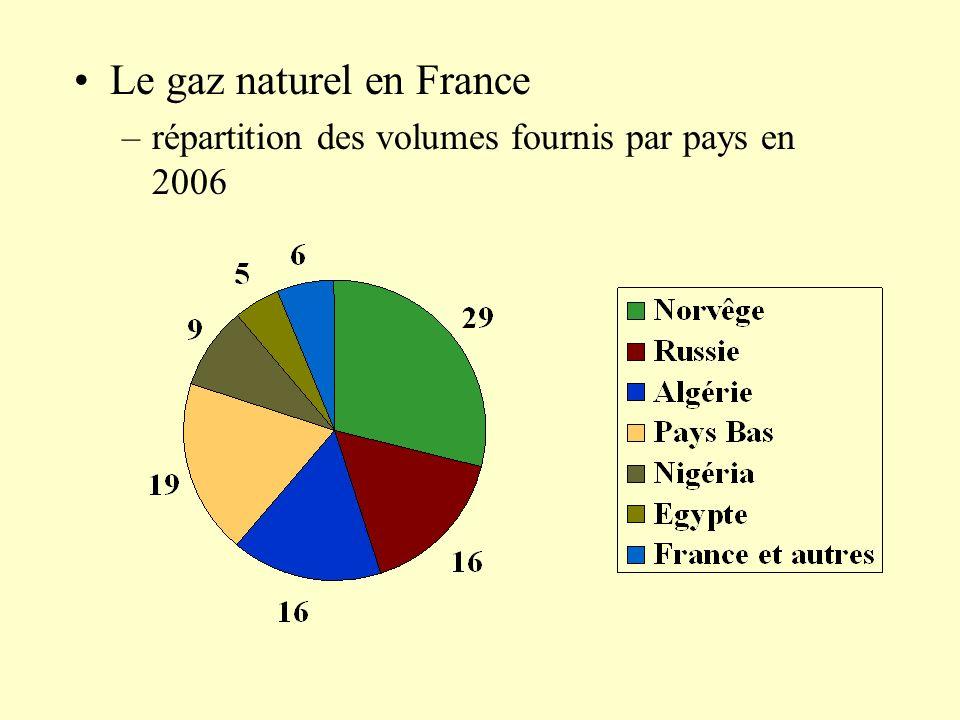 Le gaz naturel en France –répartition des volumes fournis par pays en 2006