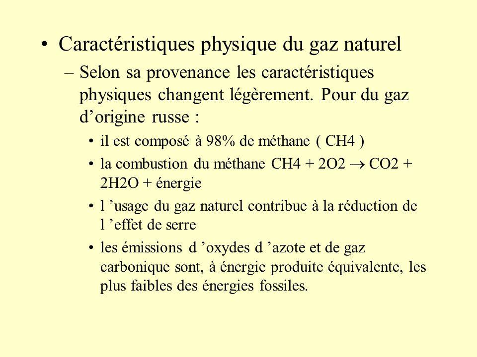 Caractéristiques physique du gaz naturel –Selon sa provenance les caractéristiques physiques changent légèrement. Pour du gaz dorigine russe : il est