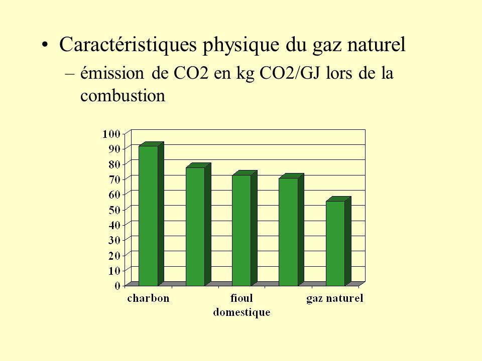 Caractéristiques physique du gaz naturel –émission de CO2 en kg CO2/GJ lors de la combustion