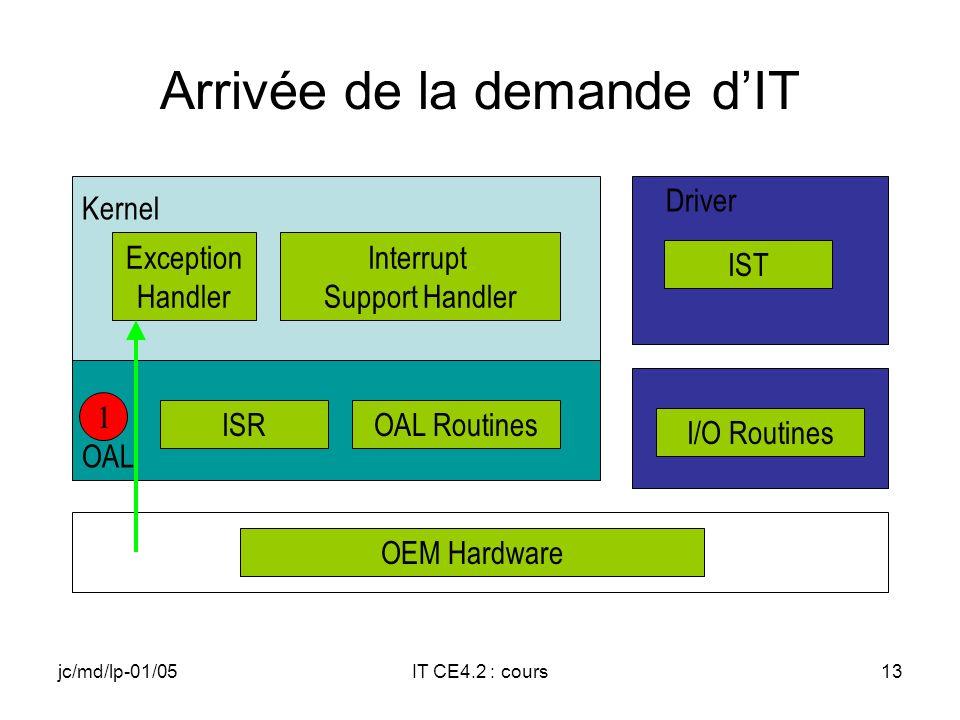 jc/md/lp-01/05IT CE4.2 : cours12 IST Thread en mode user de forte priorité En attente dun événement associé à lIT logique Réveillé lorsque le Kernel signale lévénement Traite linterruption Acquitte linterruption au niveau de la source
