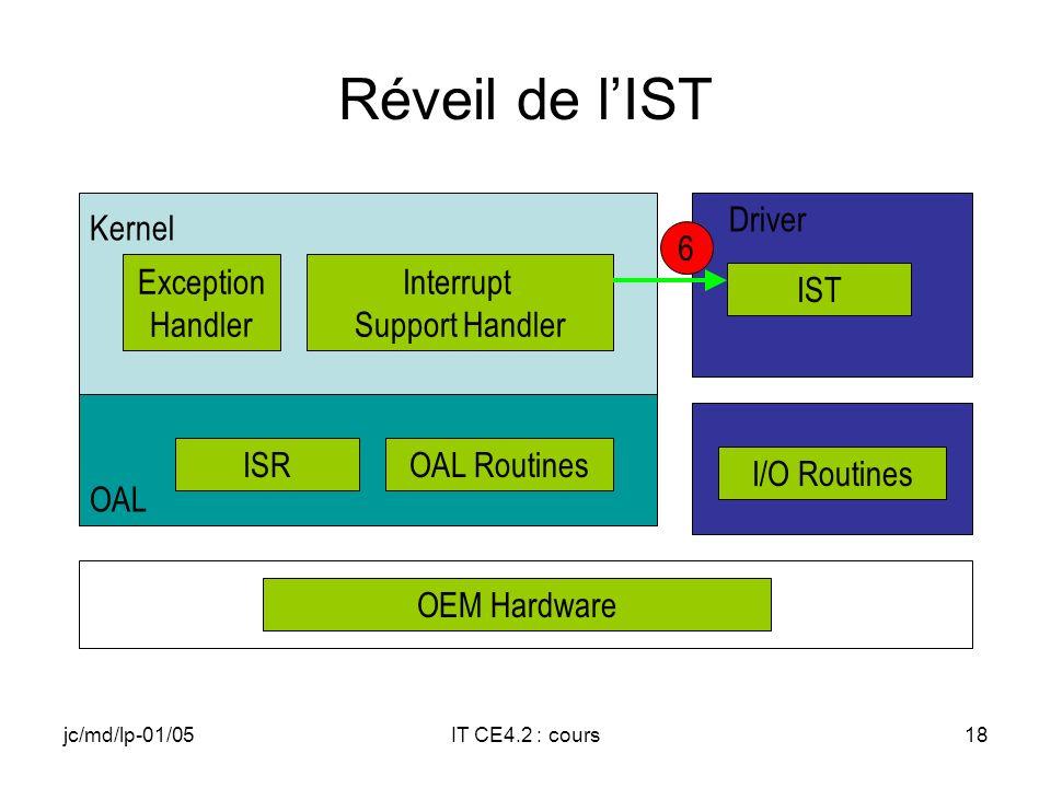 jc/md/lp-01/05IT CE4.2 : cours17 Positionnement de lEvent associé à lIST I/O Routines OEM Hardware ISROAL Routines OAL Exception Handler Interrupt Support Handler Kernel IST Driver 5