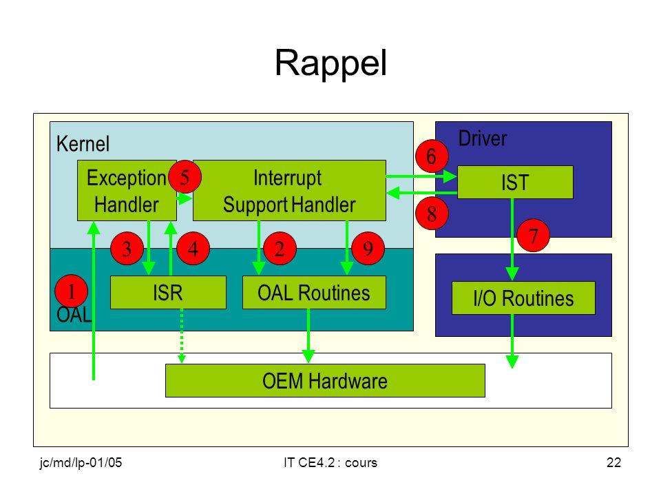 jc/md/lp-01/05IT CE4.2 : cours21 Envoi de OEMInterruptDone I/O Routines OEM Hardware ISROAL Routines OAL Exception Handler Interrupt Support Handler Kernel IST Driver 9