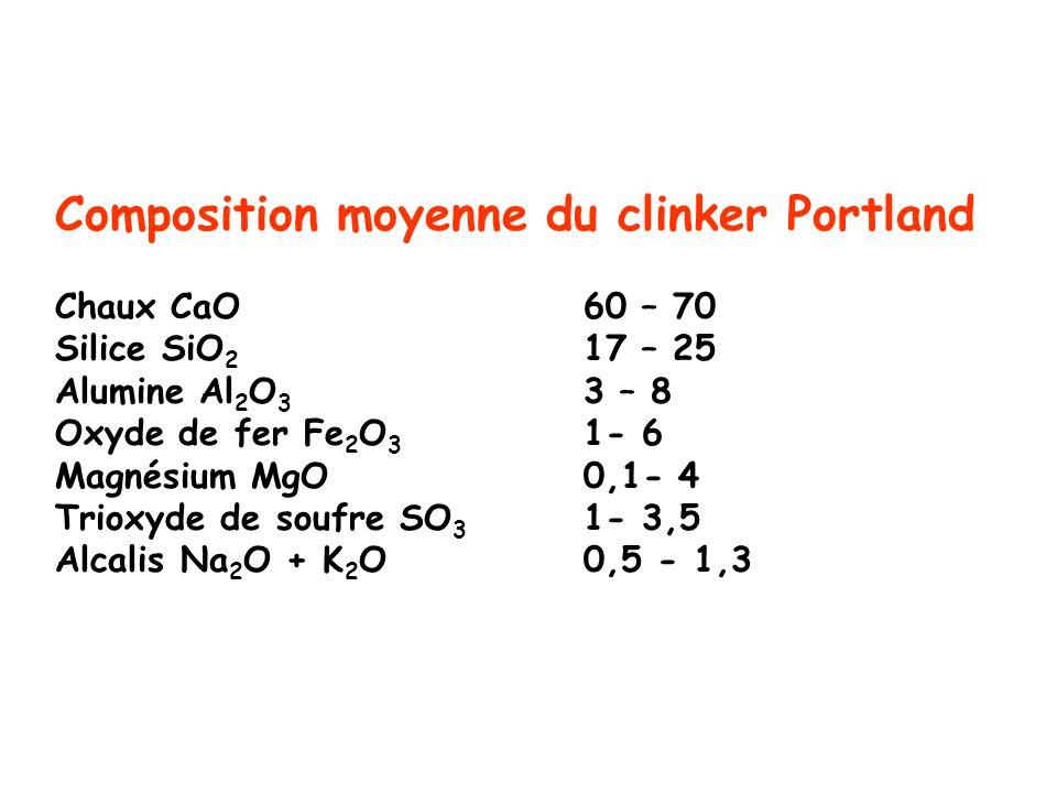 Composition moyenne du clinker Portland Chaux CaO60 – 70 Silice SiO 2 17 – 25 Alumine Al 2 O 3 3 – 8 Oxyde de fer Fe 2 O 3 1- 6 Magnésium MgO 0,1- 4 T