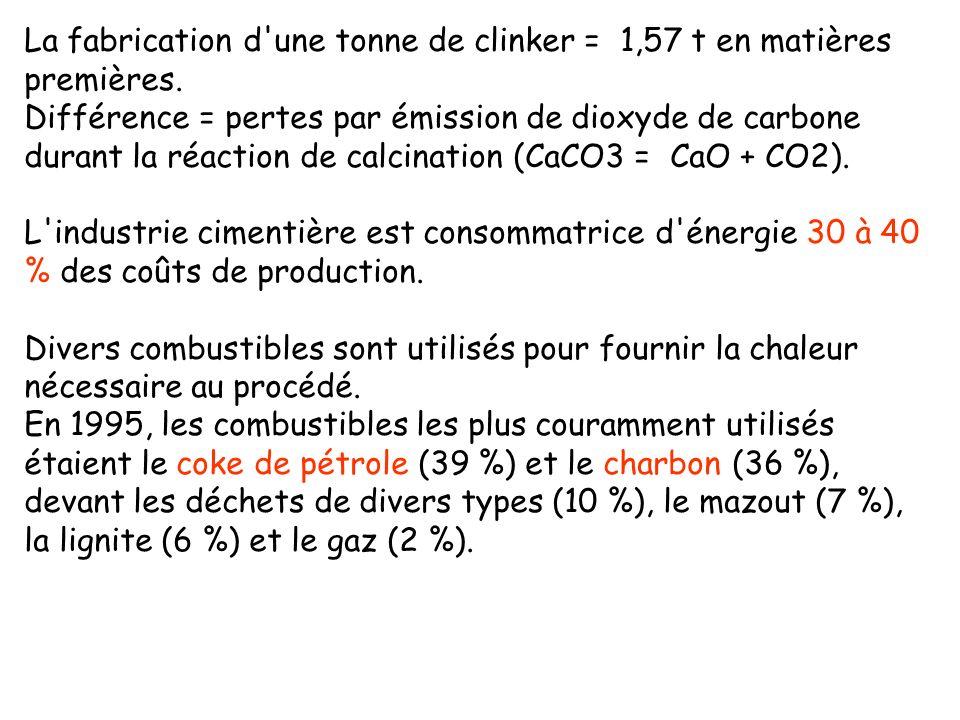 La fabrication d'une tonne de clinker = 1,57 t en matières premières. Différence = pertes par émission de dioxyde de carbone durant la réaction de cal