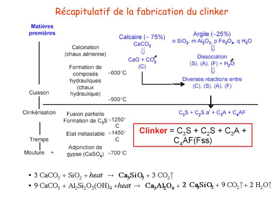 Récapitulatif de la fabrication du clinker