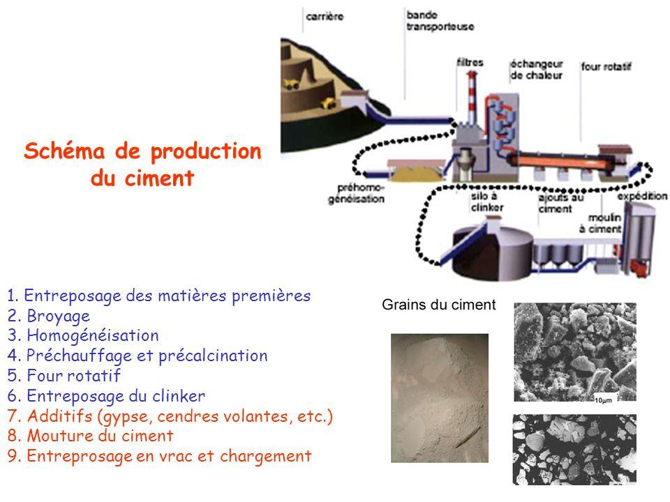 1. Entreposage des matières premières 2. Broyage 3. Homogénéisation 4. Préchauffage et précalcination 5. Four rotatif 6. Entreposage du clinker 7. Add